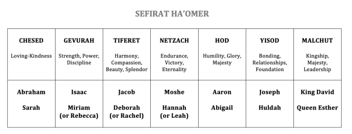 Sefirat HaOmer